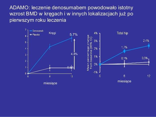 4.8% 0.9% 5.7% miesiące ADAMO: leczenie denosumabem powodowało istotny wzrost BMD w kręgach i w innych lokalizacjach już p...