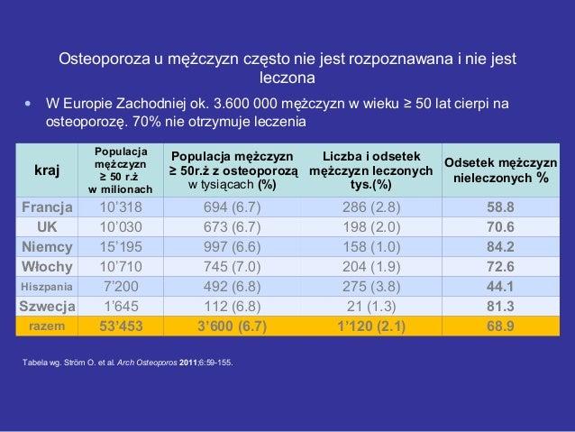 Osteoporoza u mężczyzn często nie jest rozpoznawana i nie jest leczona kraj Populacja mężczyzn ≥ 50 r.ż w milionach Popula...
