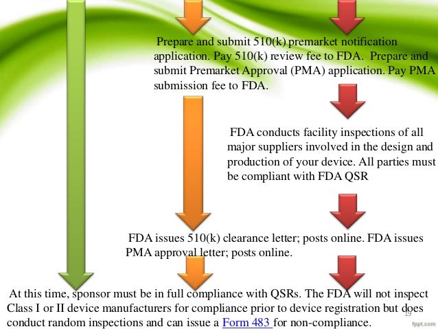 medical device regulatory approval in USA