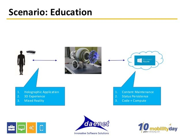 Scenario: Education 1. Holographic Application 2. 3D Experience 3. Mixed Reality 1. Content Maintenance 2. Status Persiste...