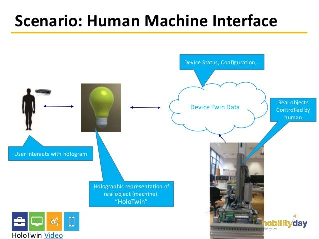 """Scenario: Human Machine Interface Device Twin Data Holographic representation of real object (machine). """"HoloTwin"""" User in..."""