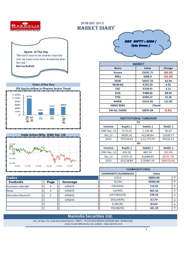 """26th Dec 2013  MARKET DIARY SGX NIFTY : 6286 ( 7pts Down )  Quote of The Day """"We don't have to be smarter than the rest; w..."""