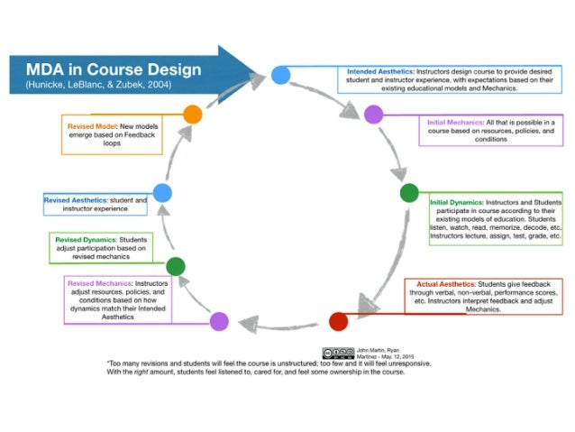 Stage Three: Learning Plan