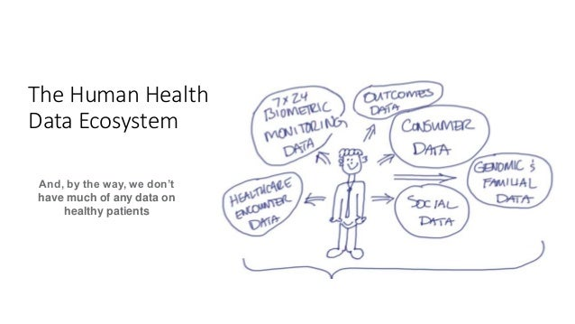 The Human Health Data Ecosystem And, by the way, we don't have much of any data on healthy patients