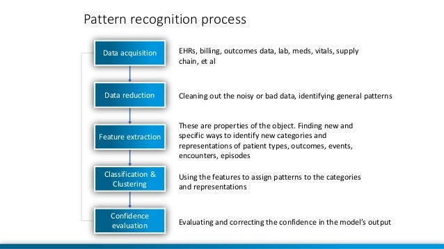 31 Pattern recognition process Data acquisition Data reduction Feature extraction Classification & Clustering Confidence e...