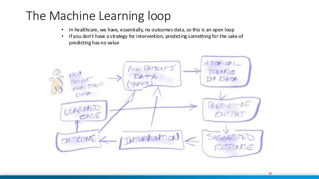 33 ess of Predictive AnalyticsThe Machine Learning loop 33 • In healthcare, we have, essentially, no outcomes data, so thi...