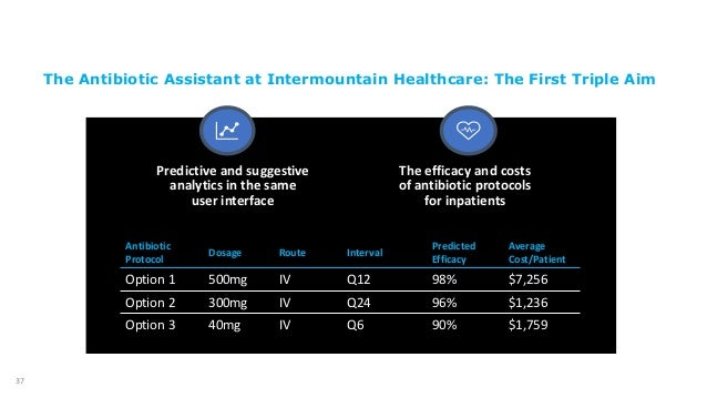 37 Predictive and suggestive analytics in the same user interface The efficacy and costs of antibiotic protocols for inpat...