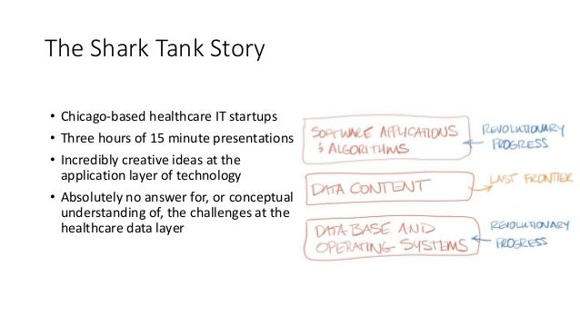 The Shark Tank Story • Chicago-based healthcare IT startups • Three hours of 15 minute presentations • Incredibly creative...