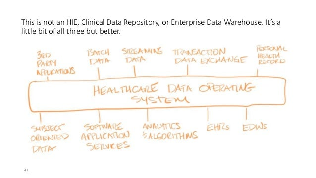 This is not an HIE, Clinical Data Repository, or Enterprise Data Warehouse. It's a little bit of all three but better. 41