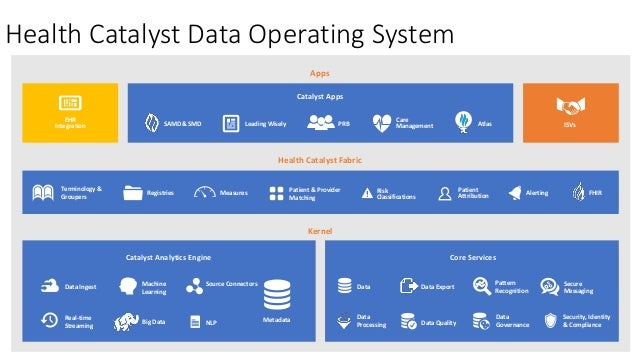 Health Catalyst Data Operating System Kernel Metadata Data Ingest Real-time Streaming Machine Learning NLP Source Connecto...
