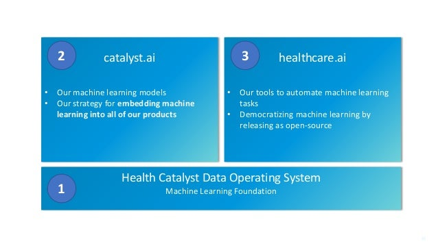 New Generation Product Briefing 43 Health Catalyst Data Operating System Machine Learning Foundation1 catalyst.ai • Our ma...
