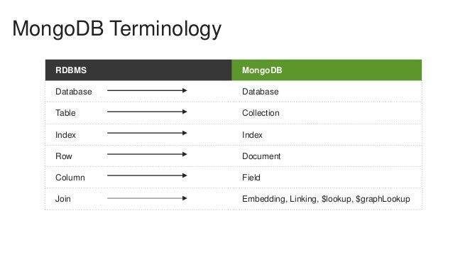 data modeling for mongodb pdf