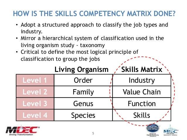 MaGIC Startup Academy Launch : Day 5 - MDEC Skills