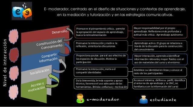 Nivel  de  interacción  E- moderador, centrado en el diseño de situaciones y contextos de aprendizaje,  en la mediación y ...