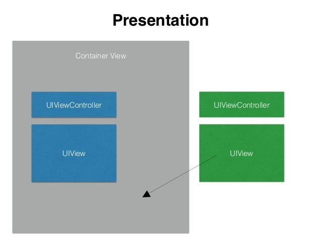 initialFrameForViewController finalFrameForViewController from to CGRectZero CGRectZero Presentation