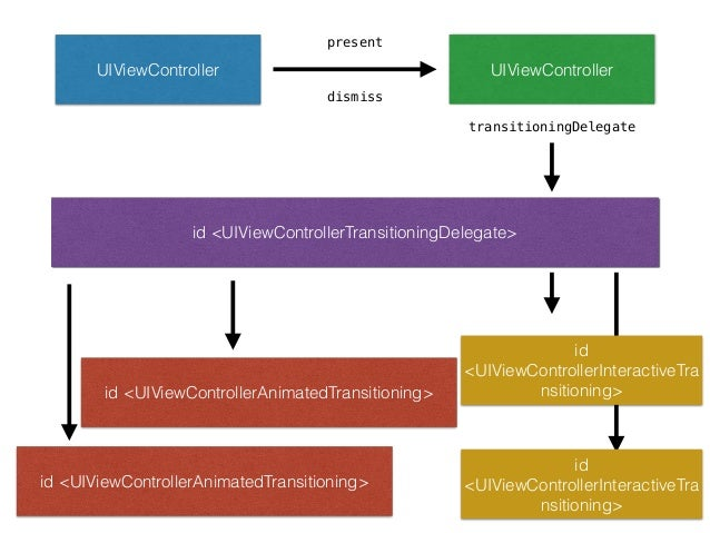 @protocol UIViewControllerInteractiveTransitioning <NSObject> ! - (void)startInteractiveTransition:(id <UIViewControllerCo...