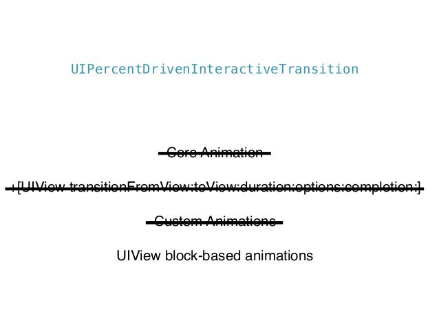 Custom UIViewController Transitions