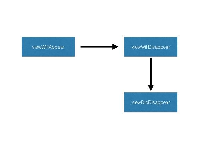 UINavigationController – pushViewController:animated: – popViewControllerAnimated: – popToRootViewControllerAnimated: – po...
