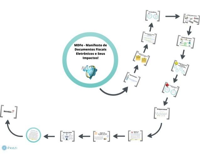 MDF-e - impactos no ERP