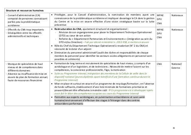 15 Structure et ressources humaines - Conseil d'administration (CA) composé de personnes connaissant parfois peu la problé...