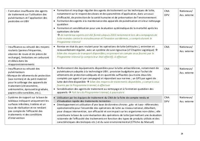 24 - Formation insuffisante des agents de traitement sur l'utilisation des pulvérisateurs et l'application des pesticides ...
