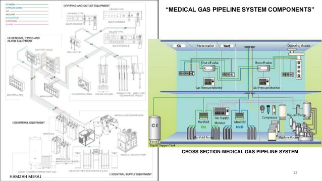 hospital med gas piping schematic auto electrical wiring diagram u2022 rh 6weeks co uk