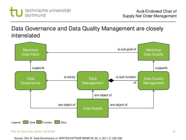 Master Data Governance Best Practices