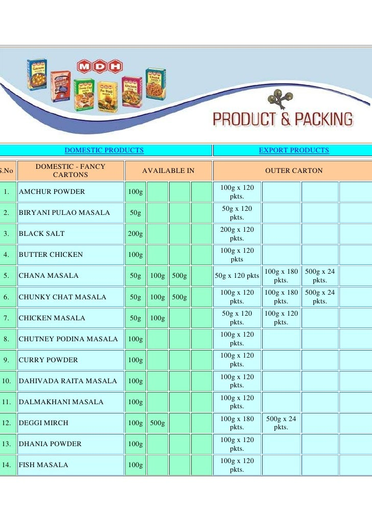 DOMESTIC PRODUCTS EXPORT PRODUCTS S.NoDOMESTIC - FANCY CARTONS AVAILABLE IN OUTER CARTON 1.AMCHUR POWDER 100g100g x 120 pk...