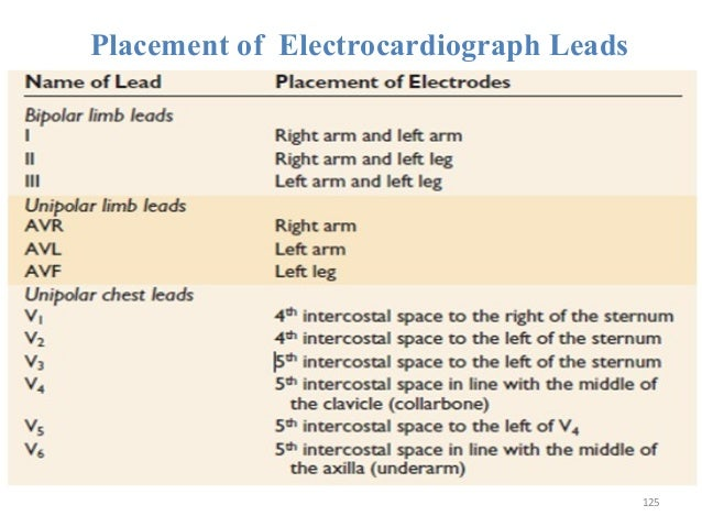 Placement of Electrocardiograph Leads 125