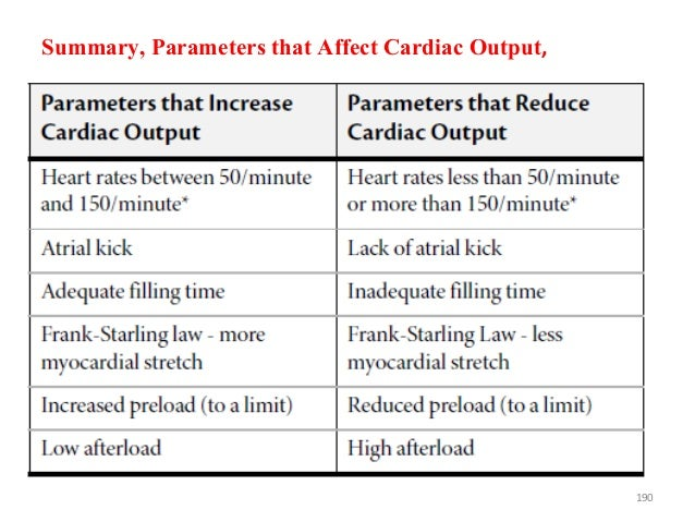 Summary, Parameters that Affect Cardiac Output, 190