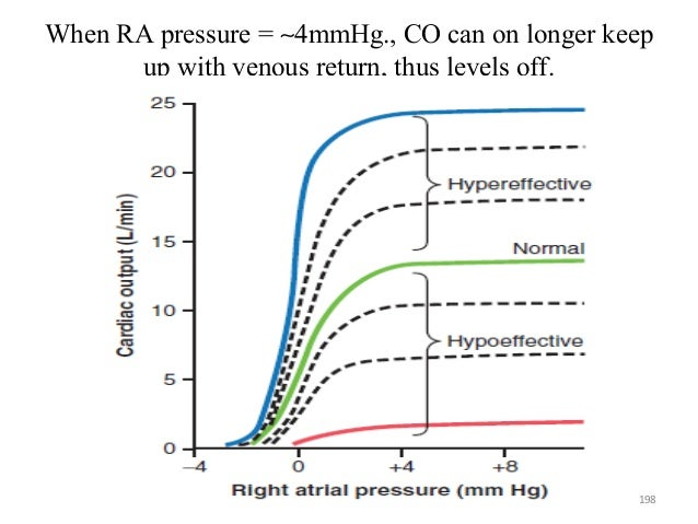 When RA pressure = ∼4mmHg., CO can on longer keep up with venous return, thus levels off. 198