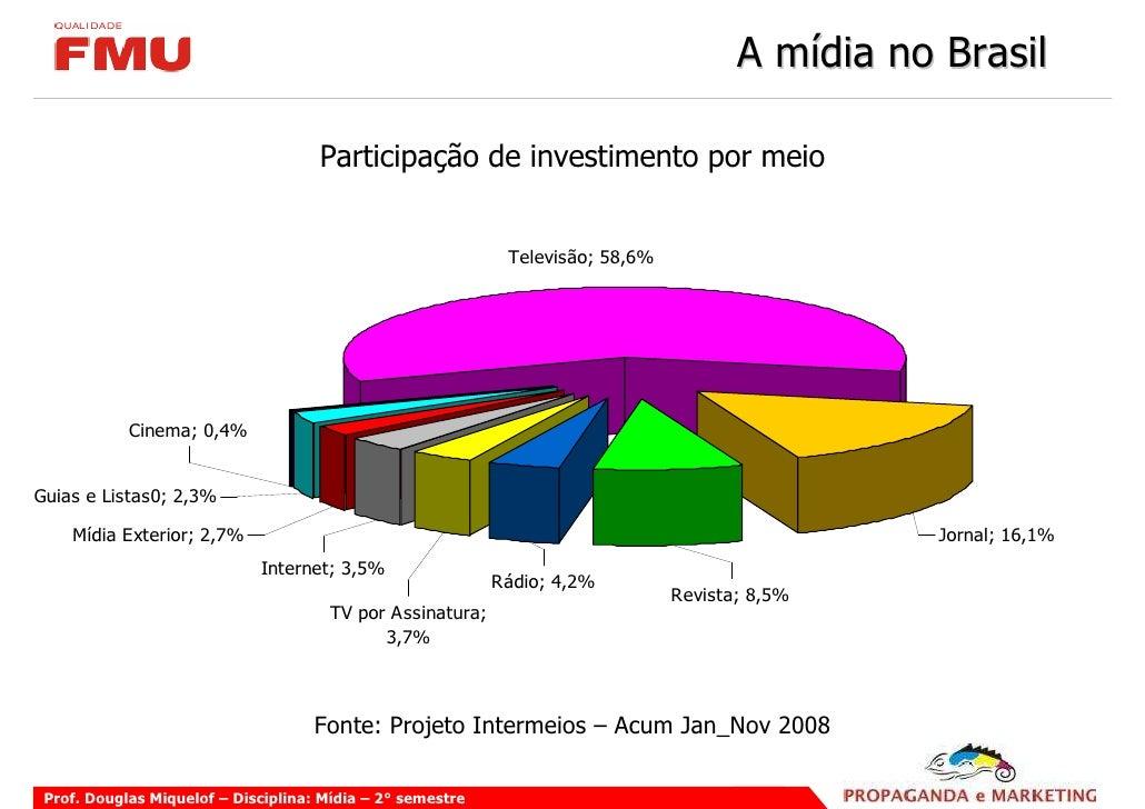 A mídia no Brasil                                       Participação de investimento por meio                             ...