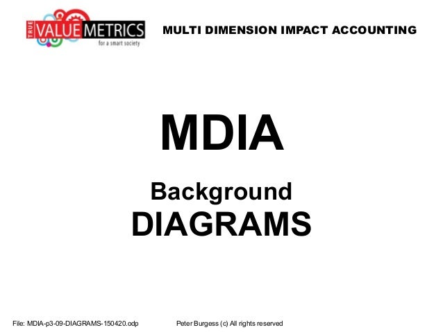 MULTI DIMENSION IMPACT ACCOUNTING File: MDIA-p3-09-DIAGRAMS-150420.odp Peter Burgess (c) All rights reserved MDIA Backgrou...