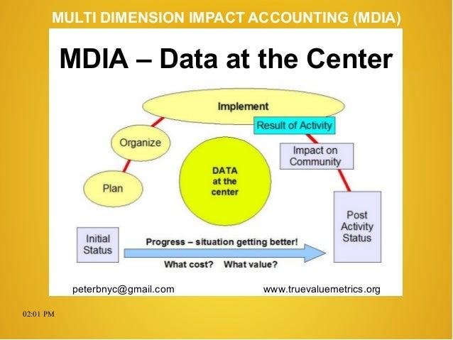02:01 PM peterbnyc@gmail.com www.truevaluemetrics.org MULTI DIMENSION IMPACT ACCOUNTING (MDIA) MDIA – Data at the Center