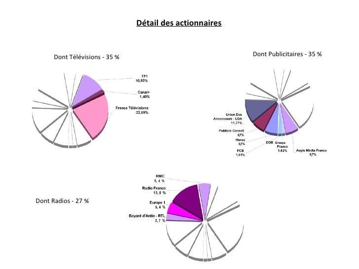 Dont Télévisions - 35 % Détail des actionnaires Dont Publicitaires - 35 % Dont Radios - 27 %