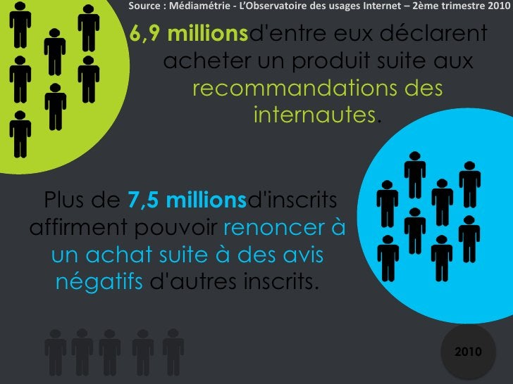 Source : Médiamétrie - L'Observatoire des usages Internet – 2ème trimestre 2010<br />6,9 millionsd'entre eux déclarent ach...