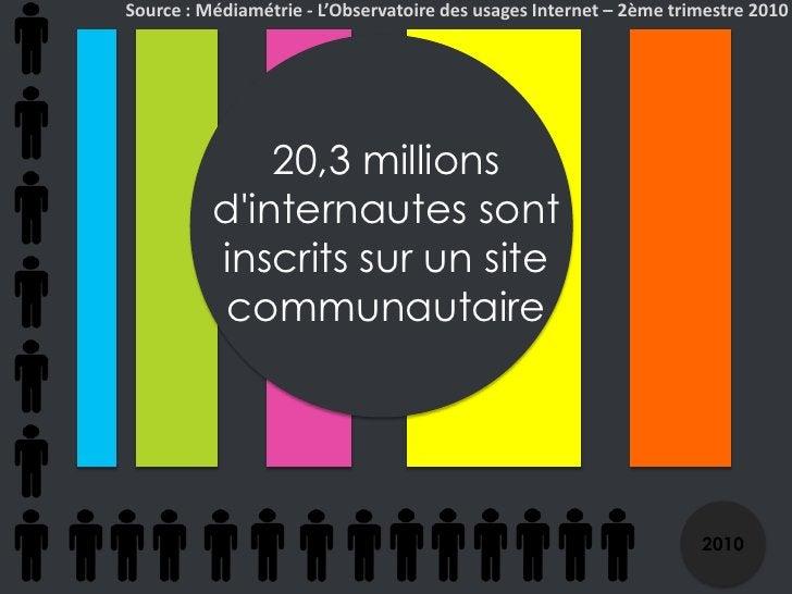 Source : Médiamétrie - L'Observatoire des usages Internet – 2ème trimestre 2010<br />20,3 millions d'internautes sont insc...