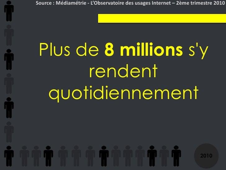 Source : Médiamétrie - L'Observatoire des usages Internet – 2ème trimestre 2010<br />Plus de 8 millions s'y rendent quotid...
