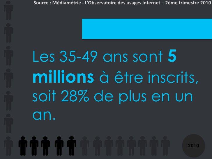 Source : Médiamétrie - L'Observatoire des usages Internet – 2ème trimestre 2010<br />Les 35-49 ans sont 5 millions à être...