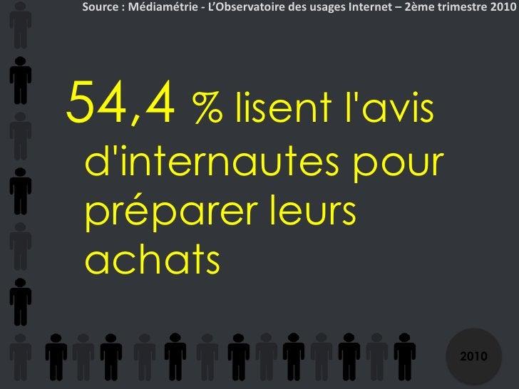 Source : Médiamétrie - L'Observatoire des usages Internet – 2ème trimestre 2010<br />54,4 % lisent l'avis d'internautes po...