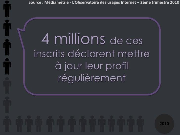 Source : Médiamétrie - L'Observatoire des usages Internet – 2ème trimestre 2010<br />4 millions de ces inscrits déclarent ...