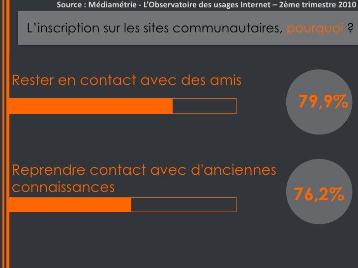 Source : Médiamétrie - L'Observatoire des usages Internet – 2ème trimestre 2010<br />L'inscription sur les sites communaut...