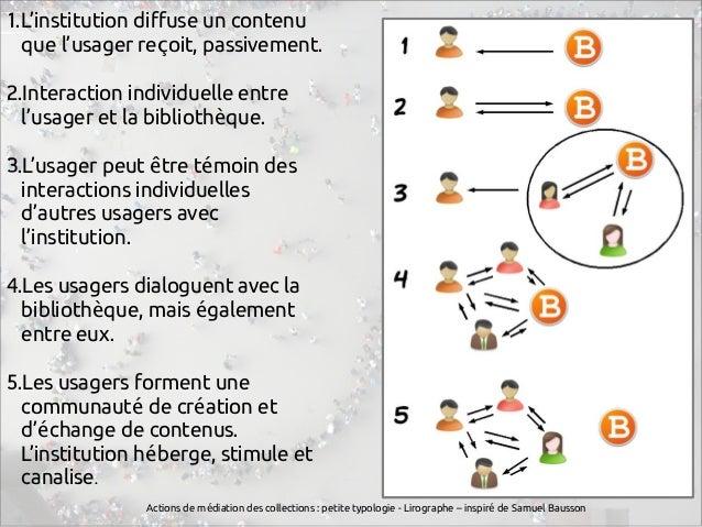 Actions de m diation des collections : petite typologieé - Lirographe – inspir de Samuel Baussoné 1.L'institution diffuse ...