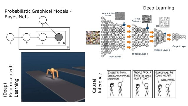 Probabilistic Graphical Models - Bayes Nets Deep Learning Causal Inference (Deep) Reinforcement Learning