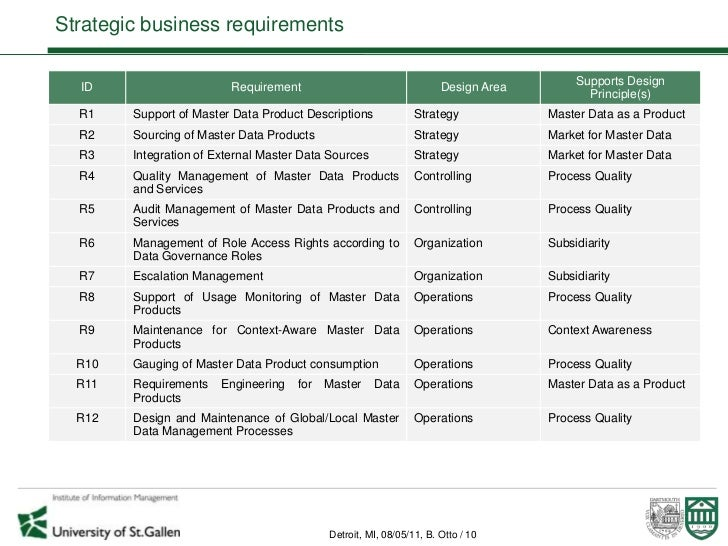 strategic business requirements for master data management