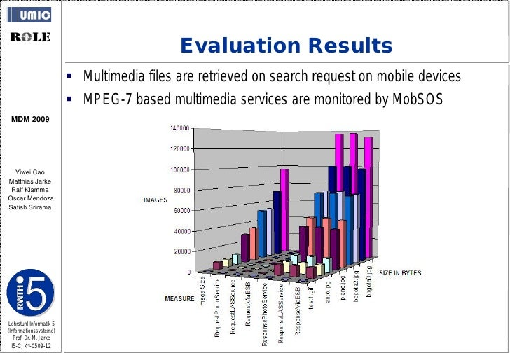 Evaluation Results                           Multimedia files are retrieved on search request on mobile devices          ...