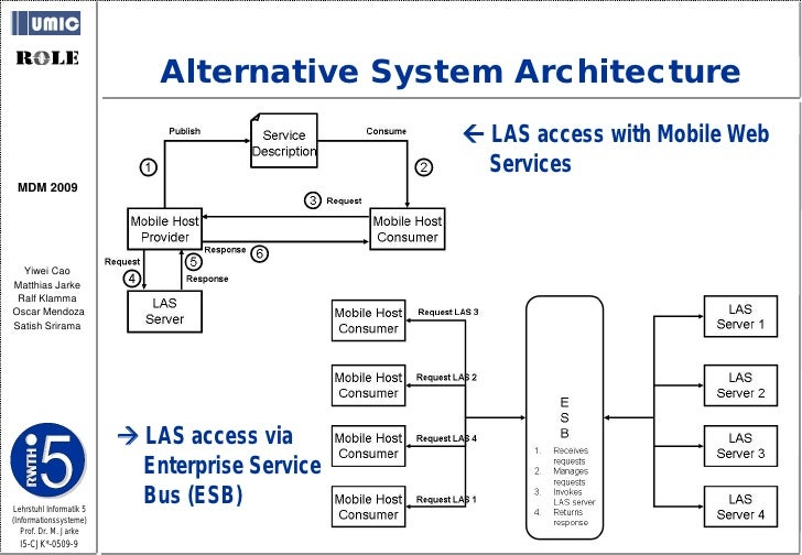 Alternative System Architecture                                                  LAS access with Mobile Web              ...