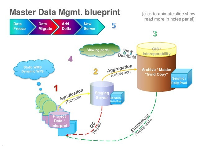"1 Master Data Mgmt. blueprint Project data/ Interp. Project data/ Interp. Archive / Master ""Gold Copy"" Seismic / Daily Pro..."