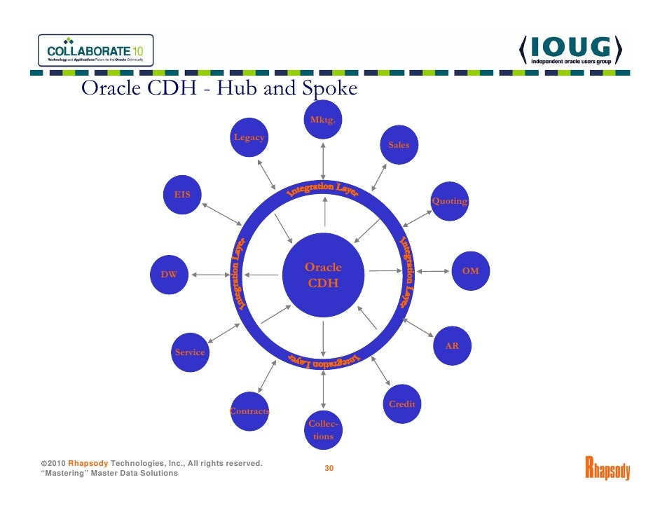 master data management mdm 101 oracle trading. Black Bedroom Furniture Sets. Home Design Ideas