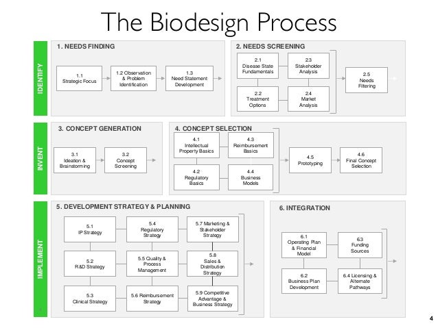 Introduction To Biodesign